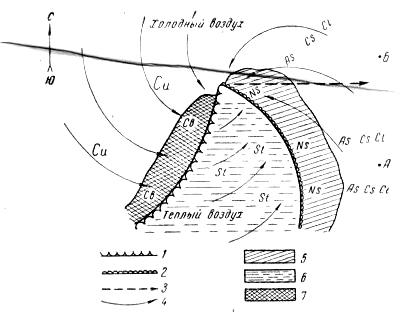 Циклоны образуются на фронтах, разделяющих воздушные массы различного географического происхождения (например...